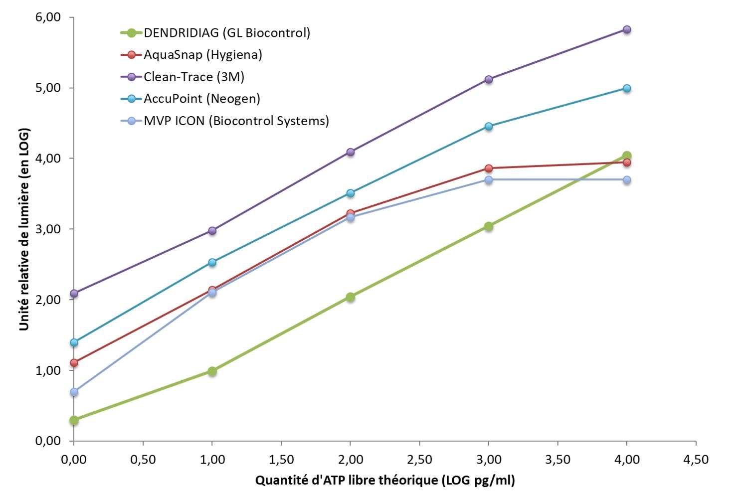 Plage de mesure kits d'ATPmétrie - linéarité