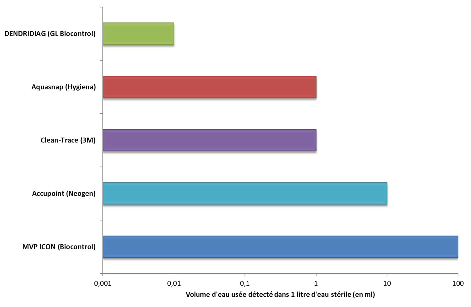 Comparaison des kits d'ATPmétrie - sensibilité