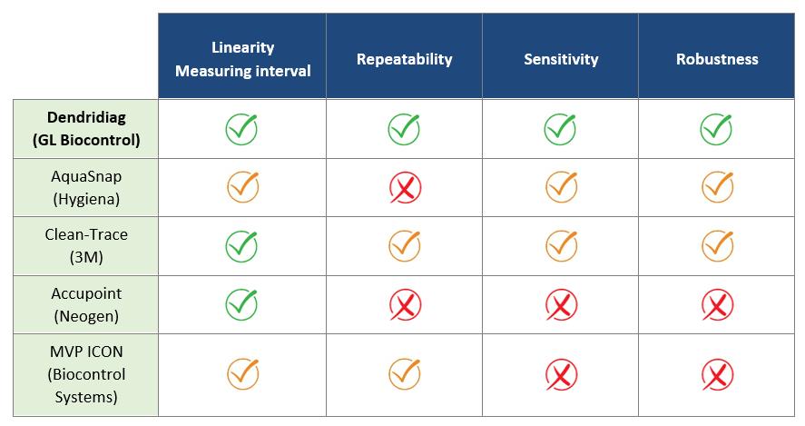 Comparaison ATPmetry kits