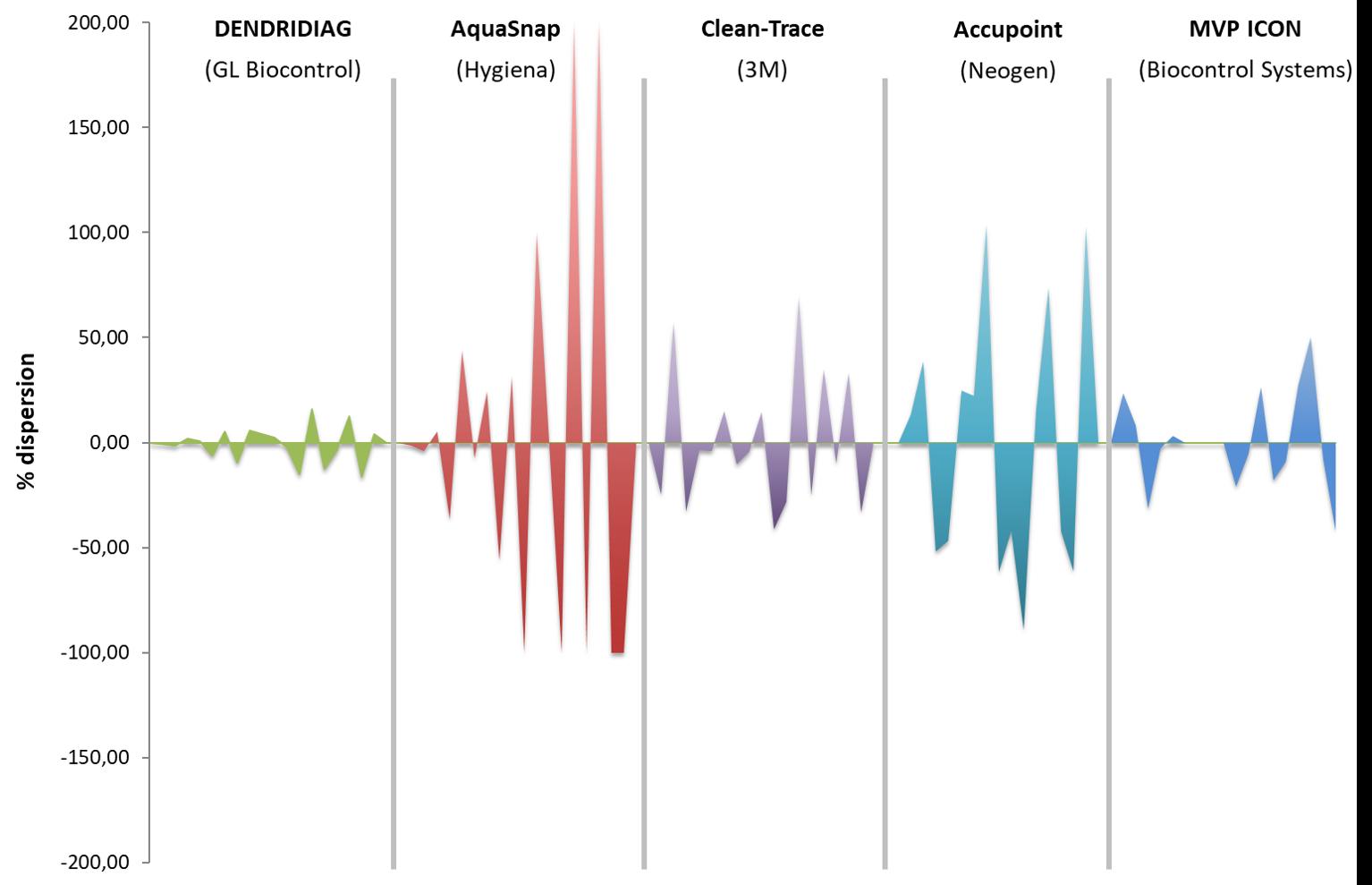 Repeatability reliability ATP test