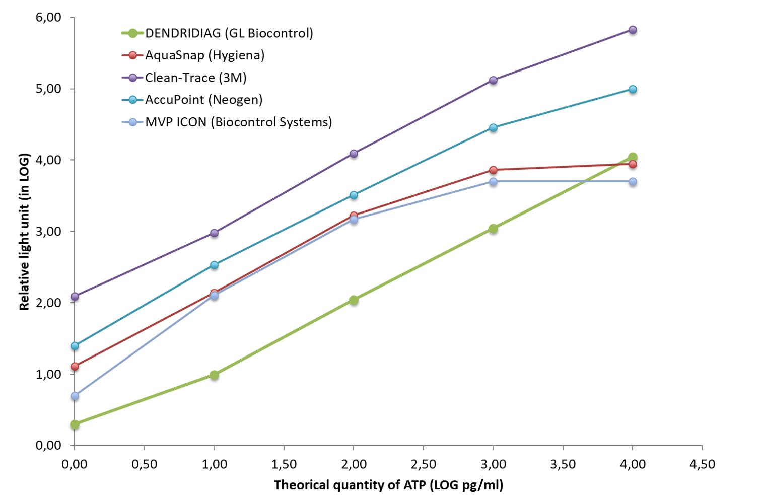 Measuring range ATP test