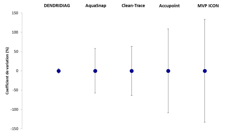 Comparaison ATPmétrie - Répétabilité